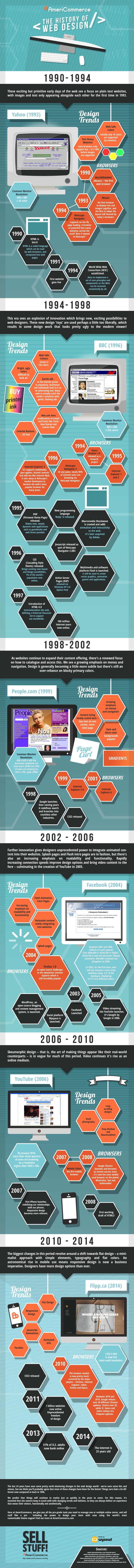 The History of Web Design - Fresh & Creative Web Infographics 2016