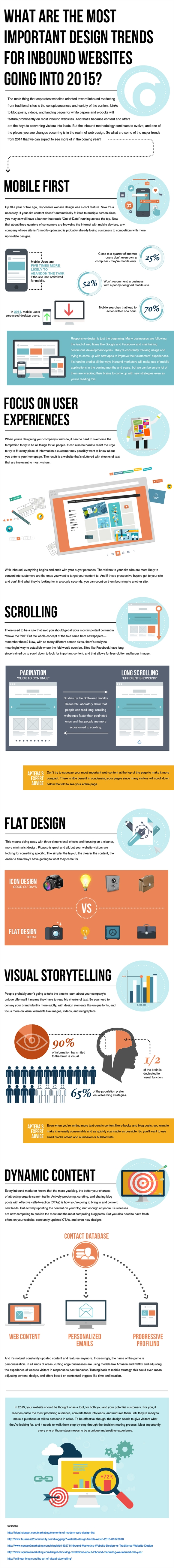 Design Trends for Inbound Websites in 2016